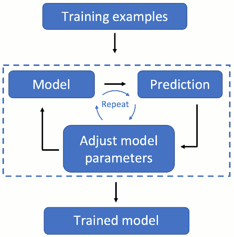 breakdown of machine learning model training process