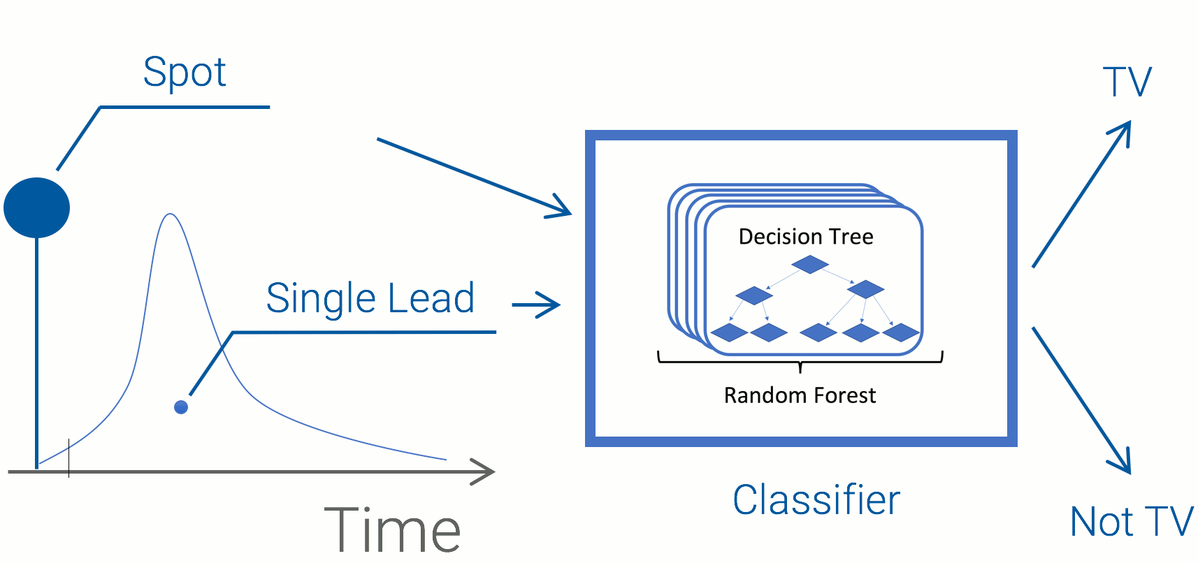 breakdown of machine learning lead identification process