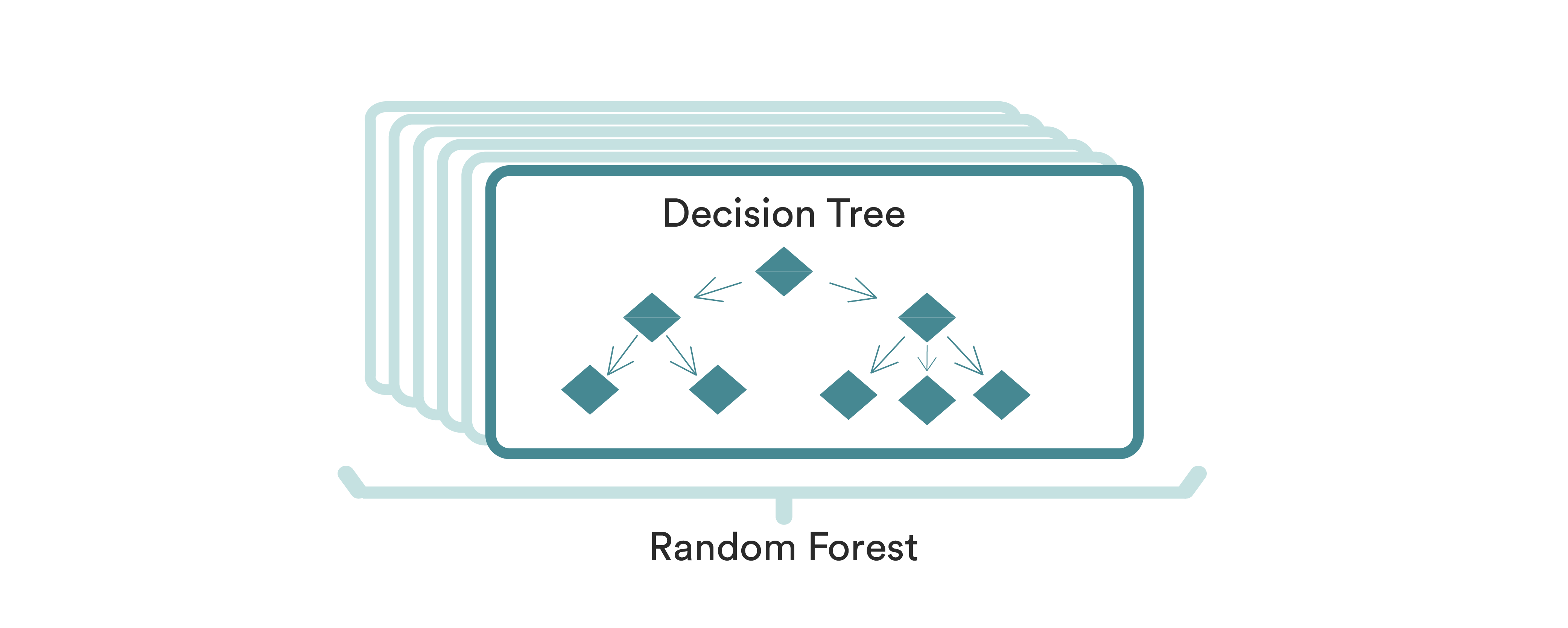 random forest decision tree