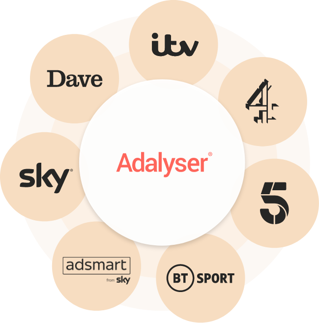 preview of measure product with adalyser logo surrounded by a number of tv channels